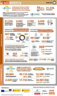 fsg-m2020-infografias-empleo-acceder