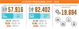 Acceder results 2000-2014