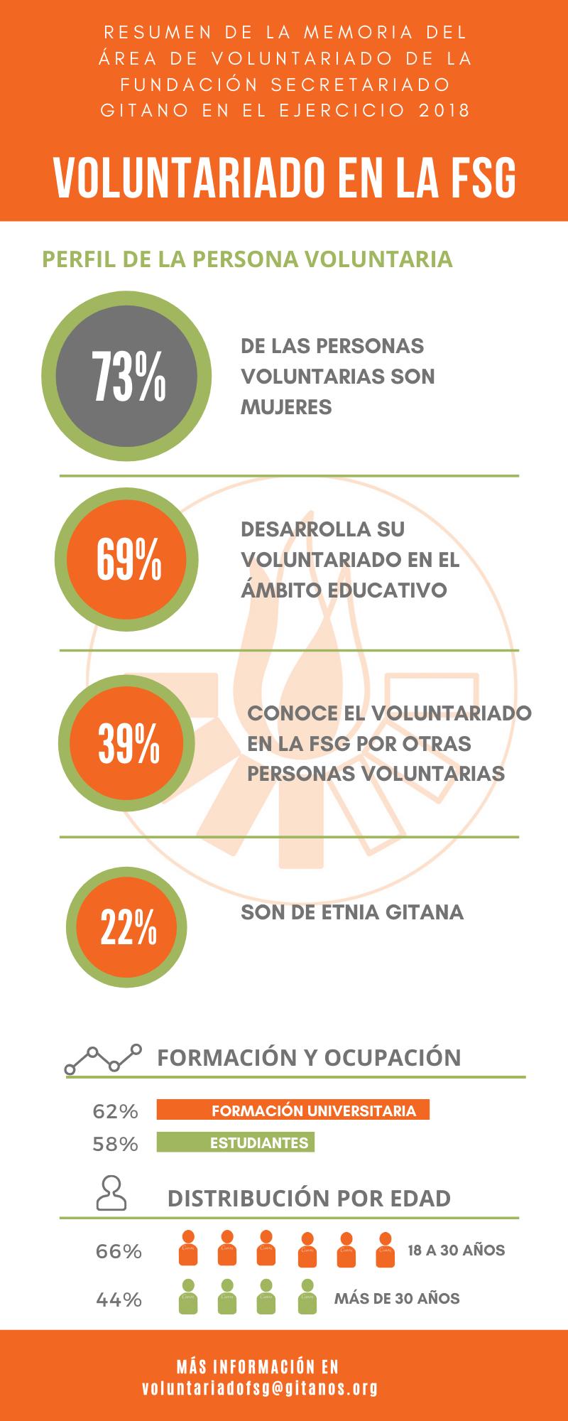 Infografía con los datos obtenidos del programa de voluntariado de la FSG en 2018