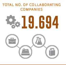 Collaborating companies (figures of the period 2000-2014)